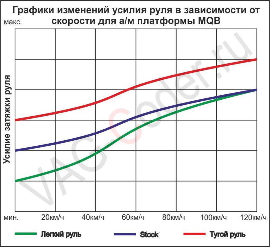 Графики прошивки руля для автомобилей платформы MQB от VAG-Coder.ru