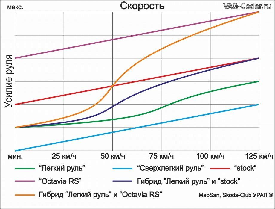 Перепрошивка руля а/м VAG на платформе PQx от VAG-Coder.ru
