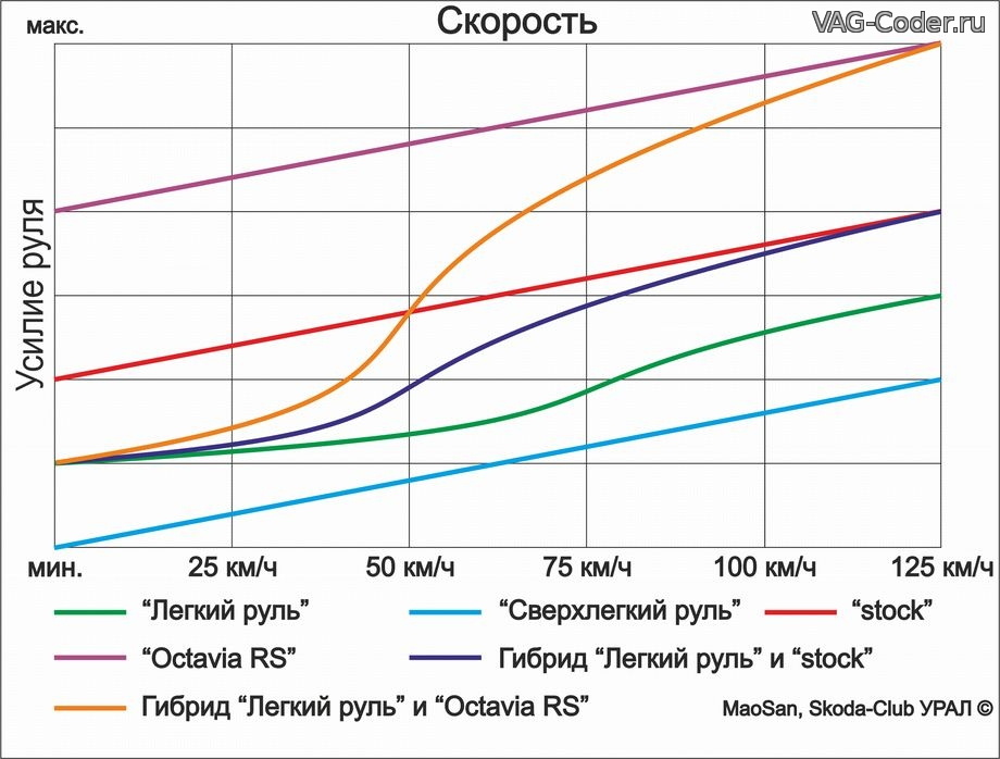 Перепрошивка руля а-м VAG от компании VAG-Coder.ru